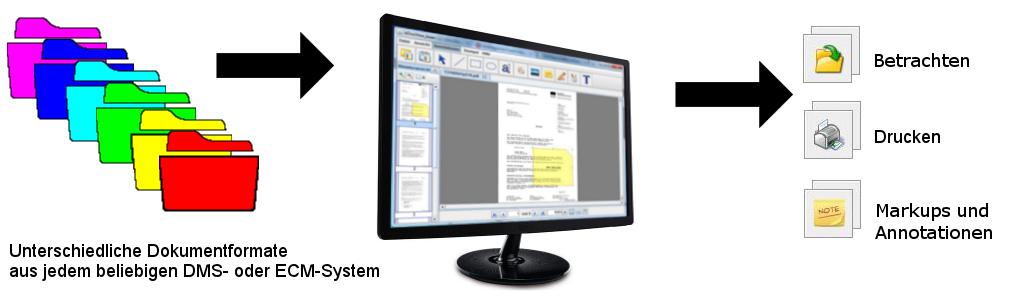 Multiformat-Lösung für Viewing und Markup